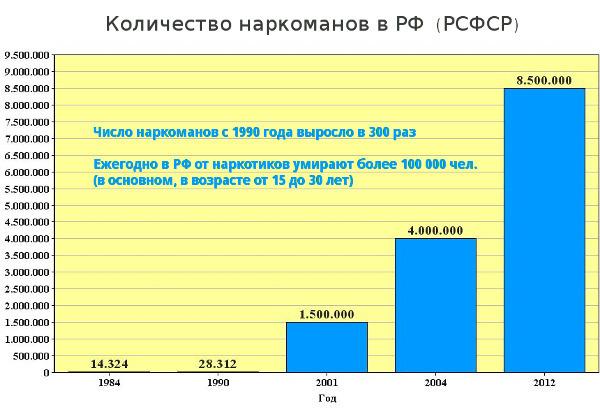 Проституция в башкирии статистика