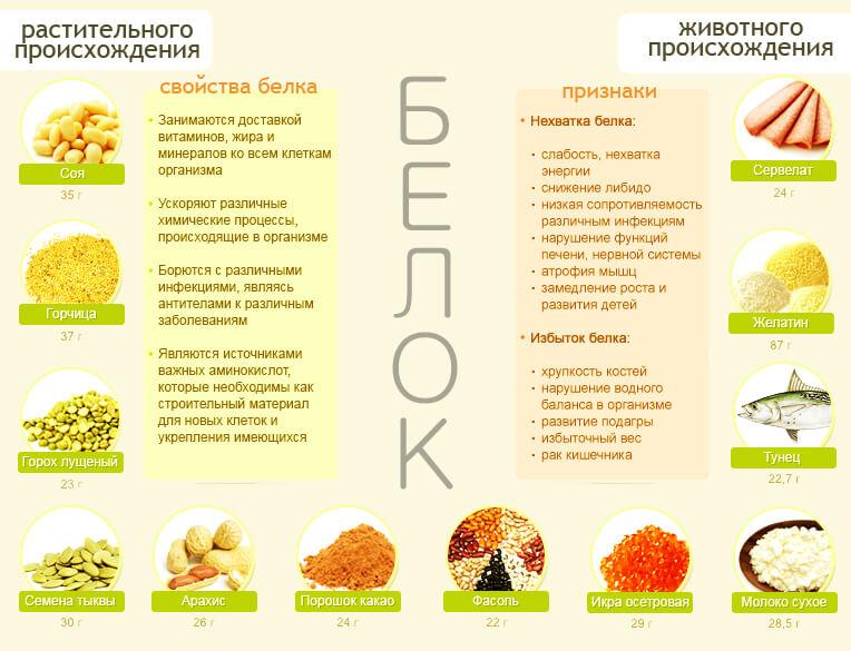 И орех и желудь перво-наперво относятся к сухим плодам, далее по классификации к невскрывающимся плодам