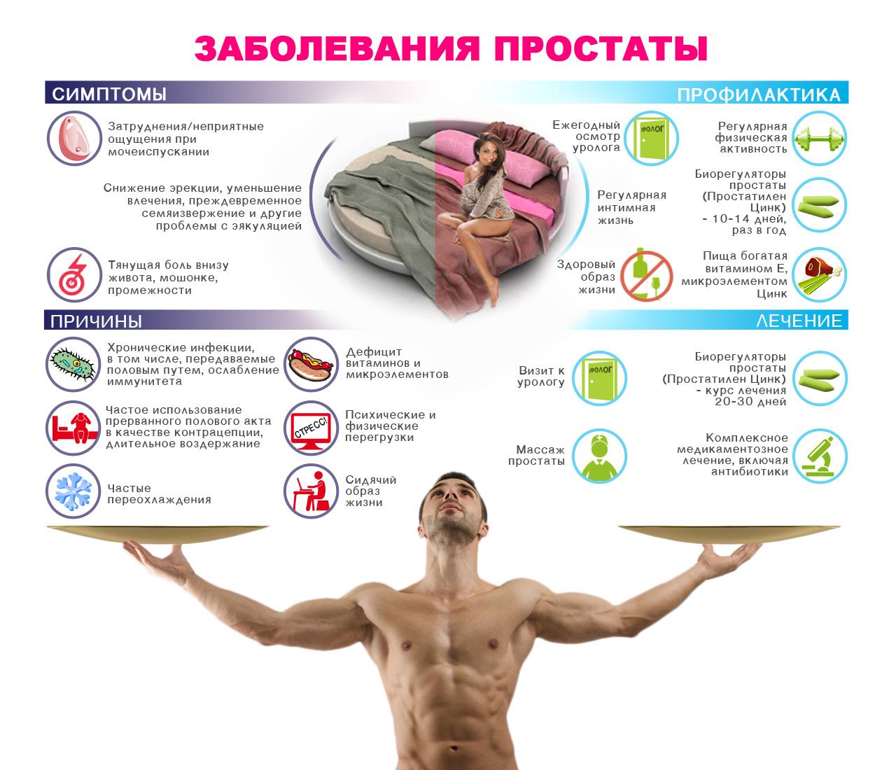 Чем лечить простатит симптомы и лечение